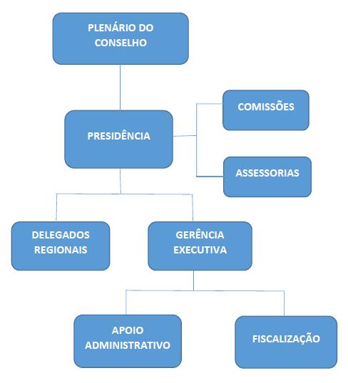 organograma_corecon_al
